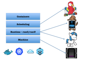 EMC{code} has a number of open source projects directed at the future of the container space